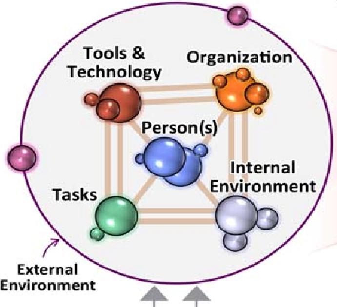 SEIPS model